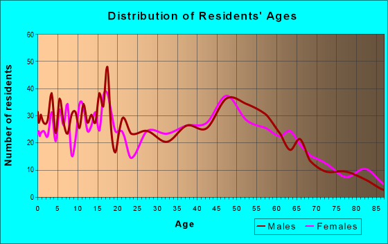 Age and Sex of Residents in zip code 52778