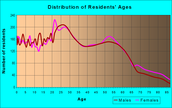 Age and Sex of Residents in zip code 52803