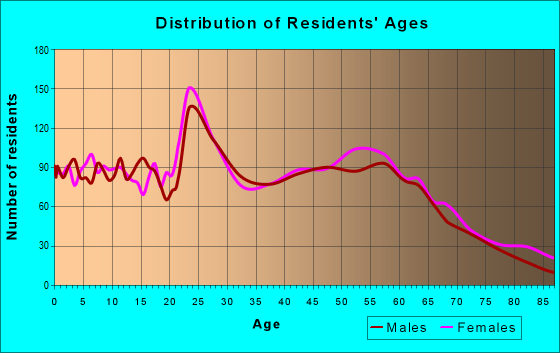 Age and Sex of Residents in zip code 52807