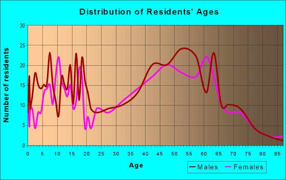 Age and Sex of Residents in zip code 53011