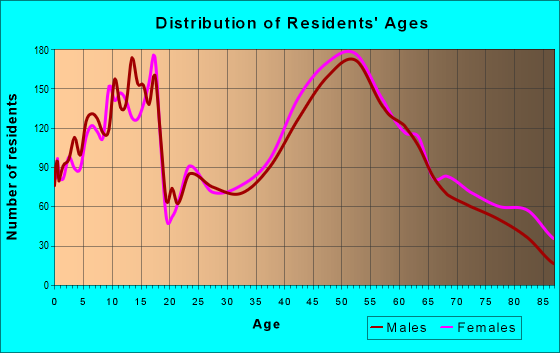 Age and Sex of Residents in zip code 53012