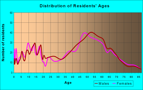 Age and Sex of Residents in zip code 53020