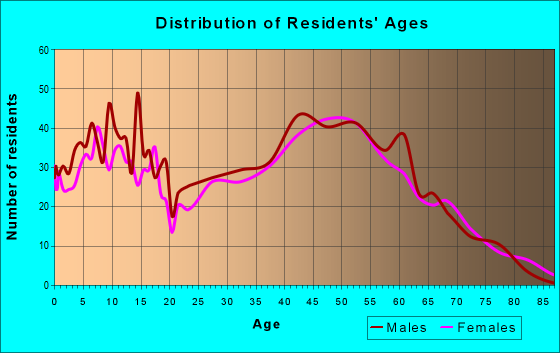 Age and Sex of Residents in zip code 53021