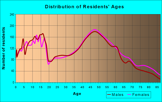 Age and Sex of Residents in zip code 53022