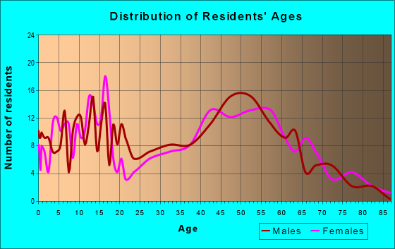 Age and Sex of Residents in zip code 53023