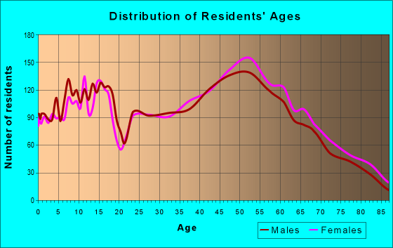 Age and Sex of Residents in zip code 53024