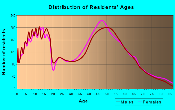 Age and Sex of Residents in zip code 53029