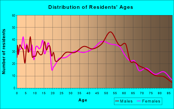 Age and Sex of Residents in zip code 53032