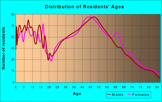 Age and Sex of Residents in zip code 53037