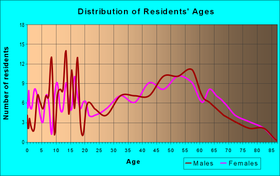 Age and Sex of Residents in zip code 53046