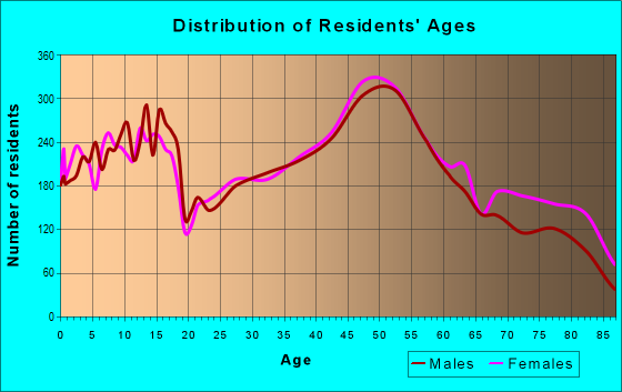 Age and Sex of Residents in zip code 53051