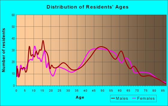 Age and Sex of Residents in zip code 53058