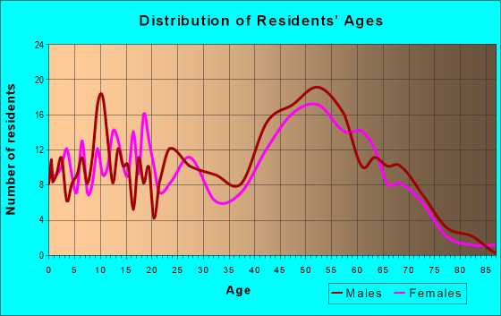 Age and Sex of Residents in zip code 53059