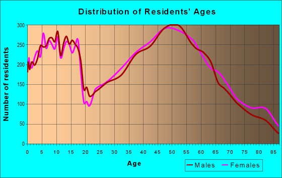 Age and Sex of Residents in zip code 53066