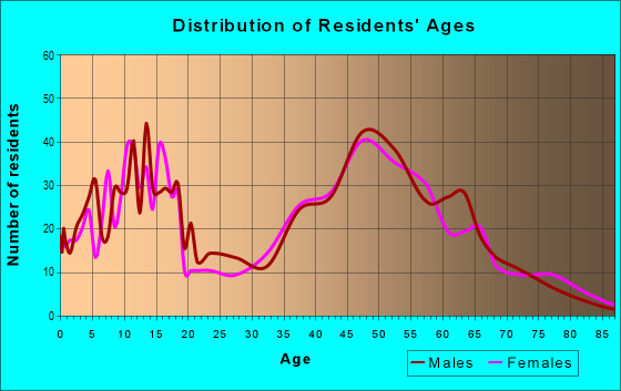 Age and Sex of Residents in zip code 53076