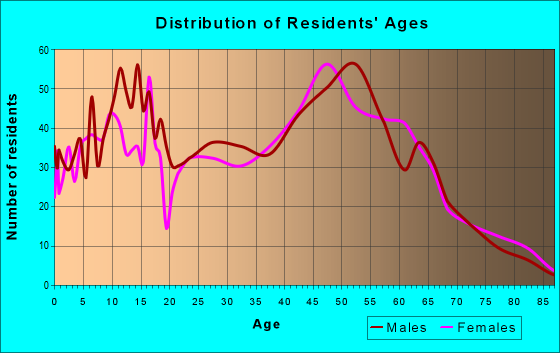 Age and Sex of Residents in zip code 53080