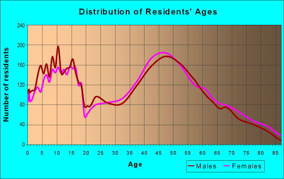 Age and Sex of Residents in zip code 53089