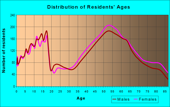Age and Sex of Residents in zip code 53092