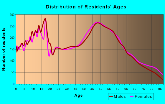 Age and Sex of Residents in zip code 53105