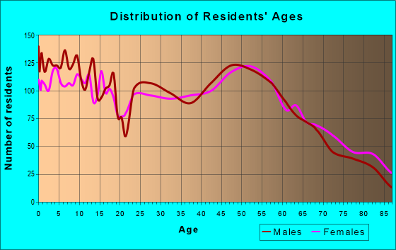 Age and Sex of Residents in zip code 53115