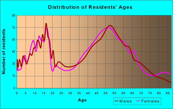 Age and Sex of Residents in zip code 53118