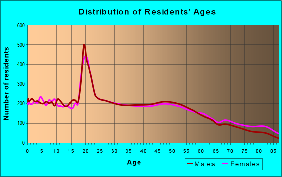Age and Sex of Residents in zip code 53140