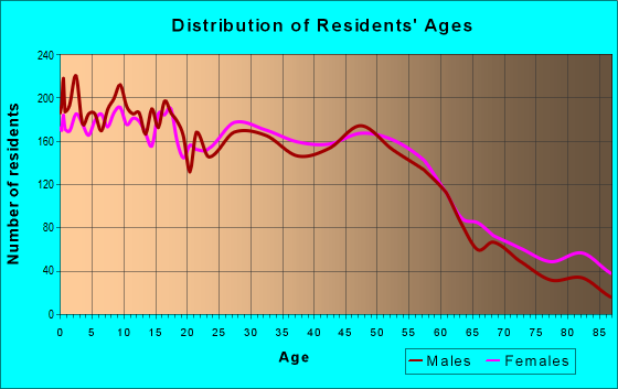 Age and Sex of Residents in zip code 53143