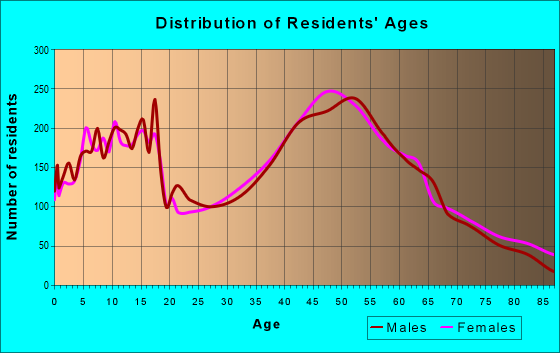 Age and Sex of Residents in zip code 53150