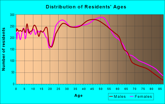 Age and Sex of Residents in zip code 53154