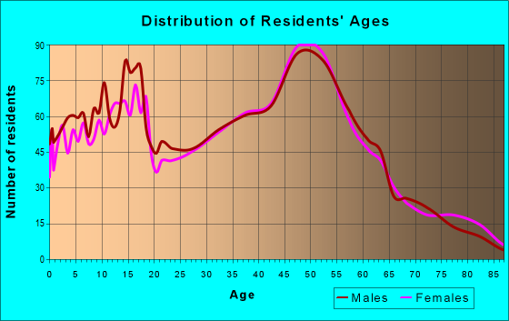 Age and Sex of Residents in zip code 53168