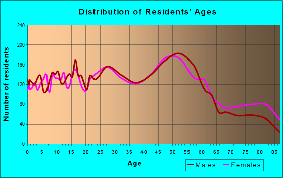 Age and Sex of Residents in zip code 53172