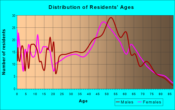 Age and Sex of Residents in zip code 53178