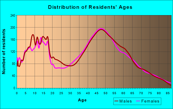 Age and Sex of Residents in zip code 53185