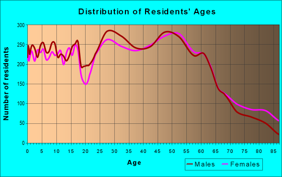 Age and Sex of Residents in zip code 53188