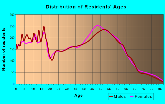Age and Sex of Residents in zip code 53189