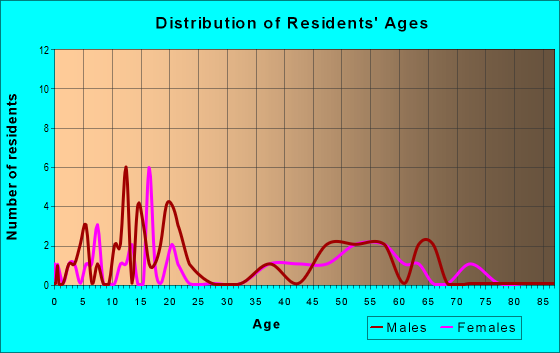 Age and Sex of Residents in zip code 53192