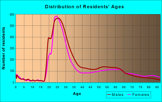 Age and Sex of Residents in zip code 53202