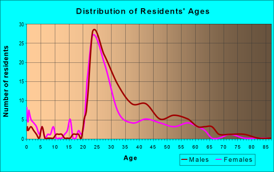 Age and Sex of Residents in zip code 53203
