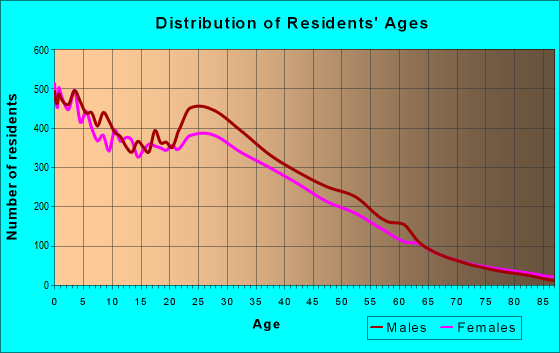 Age and Sex of Residents in zip code 53204