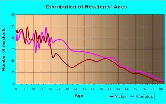 Age and Sex of Residents in zip code 53205