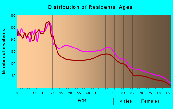 Age and Sex of Residents in zip code 53206