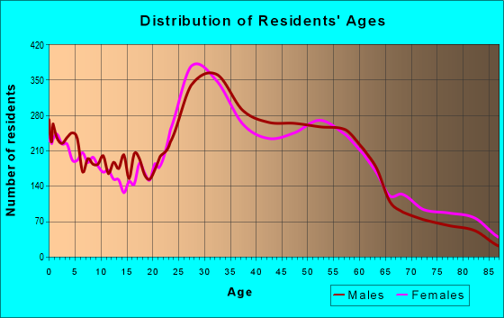 Age and Sex of Residents in zip code 53207
