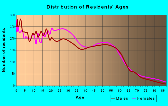 Age and Sex of Residents in zip code 53208