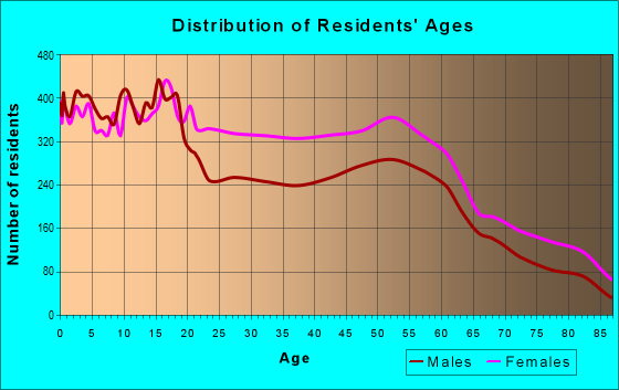 Age and Sex of Residents in zip code 53209