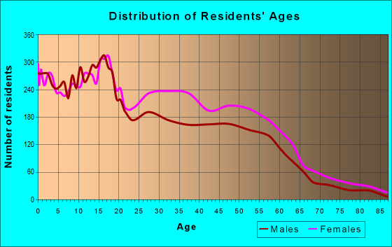 Age and Sex of Residents in zip code 53210