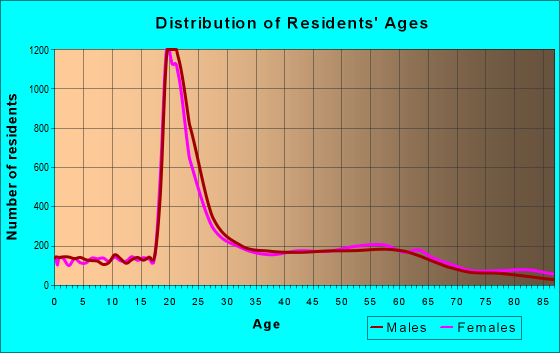Age and Sex of Residents in zip code 53211