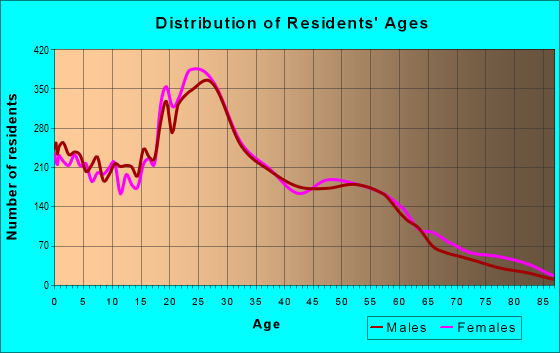 Age and Sex of Residents in zip code 53212