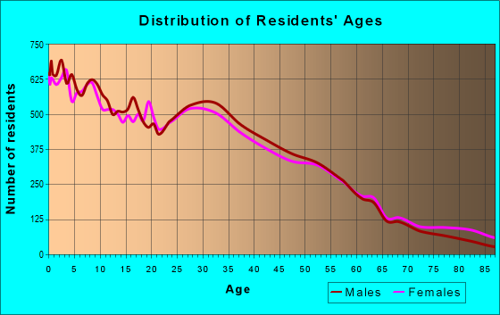 Age and Sex of Residents in zip code 53215