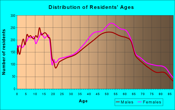 Age and Sex of Residents in zip code 53217