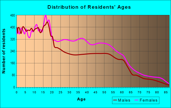 Age and Sex of Residents in zip code 53218